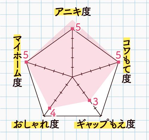 鹿児島ユナイテッドFC DF/吉井 孝輔さんのよかにせチャート