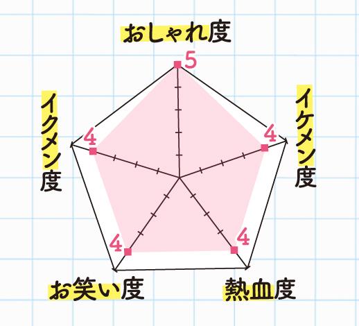 鹿児島ユナイテッドFC FW/藤本 憲明さんのよかにせチャート