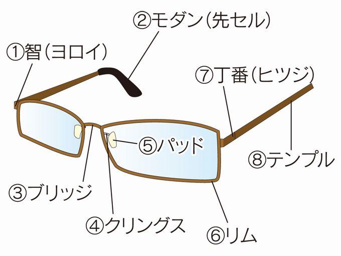 メガネフレームの名称