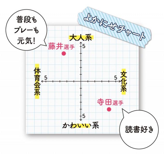 鹿児島U 藤井選手・寺田選手のよかにせチャート