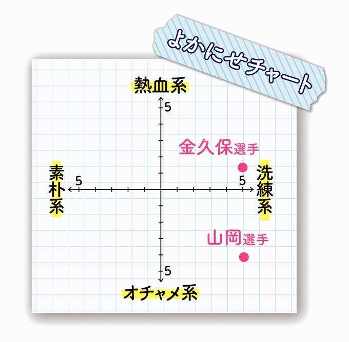 鹿児島U 山岡さん、金久保さん よかにせチャート