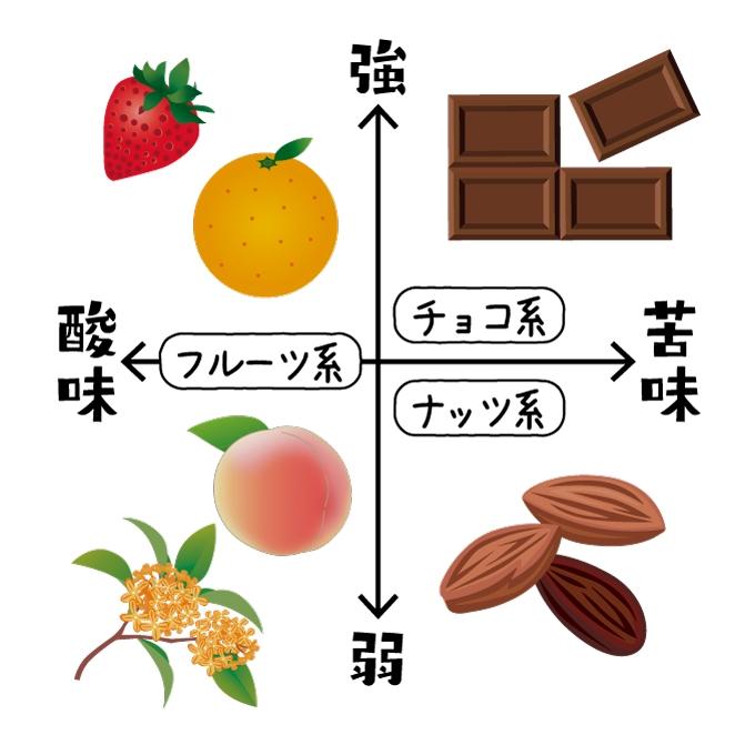コーヒー豆の酸味苦味分布イラスト