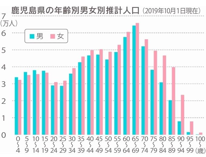 鹿児島県の年齢別男女別推計人口(2019年10月1日現在)