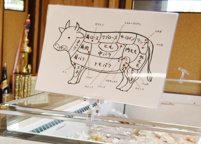 宮路ファーム直売店「牛の部位の説明図」